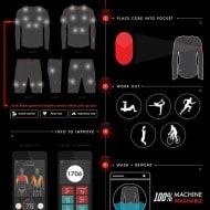 Athos Biotmetric Sports Wear Cutting Edge Technology