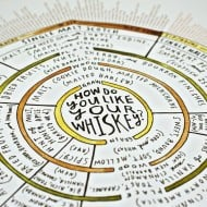 The Essential Scratch & Sniff Guide to Becoming a Whiskey Know-It-All How Do You Like Your Drink