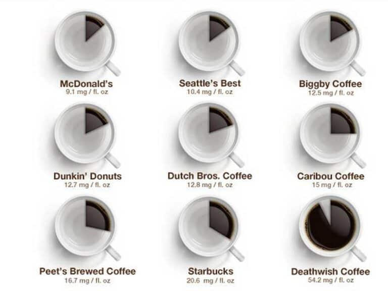 Death Wish Worlds Strongest Coffee Caffeine Strength Comparison Cups