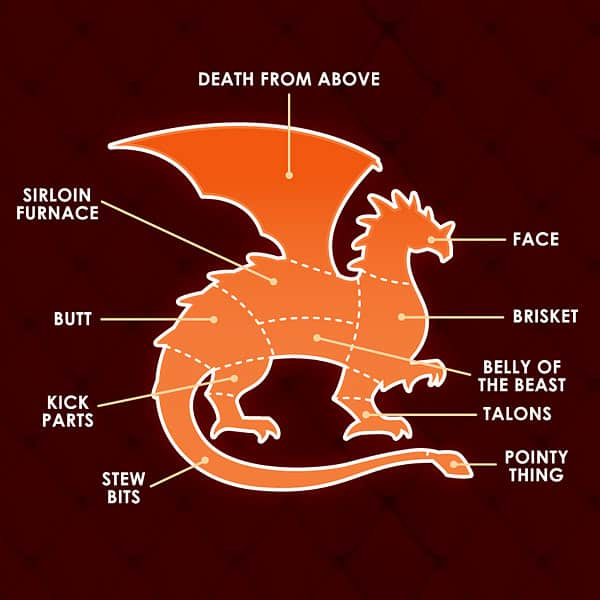 Canned Dragon Meat Cuts Diagram