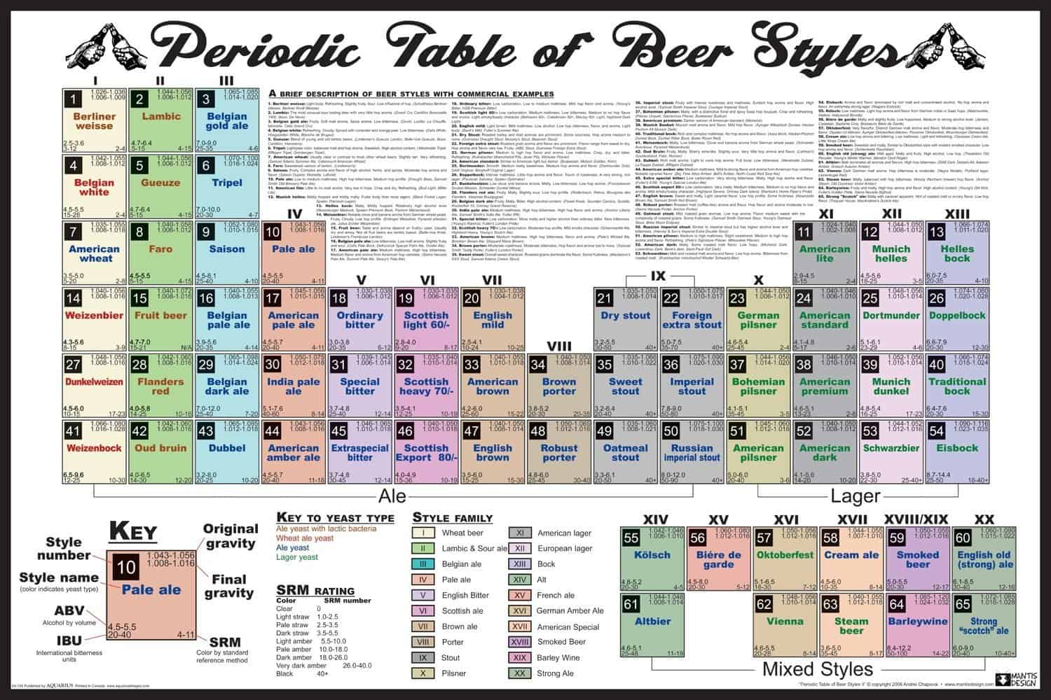 Periodic Table of Beer Styles Decorative Poster for College Dorm and Man Cave