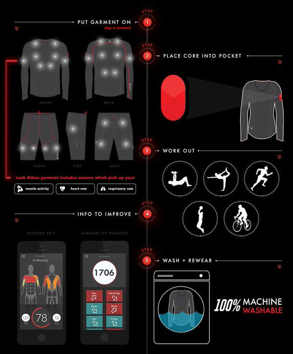 Athos Biotmetric Sports Wear Cutting Edge Technology
