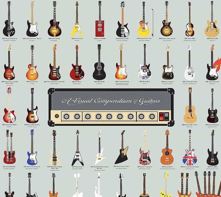 Pop Chart Lab Vintage Guitar Poster Print Great Collectibles For Music Lovers