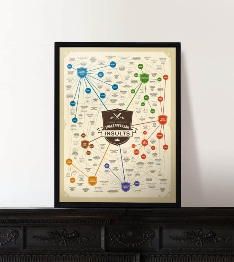 Charley Chartwell Shakespearean Insults Poster Funny Room Decoration