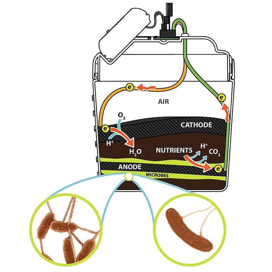 mud-watt-clean-energy-from-mud-kit-bio-energy