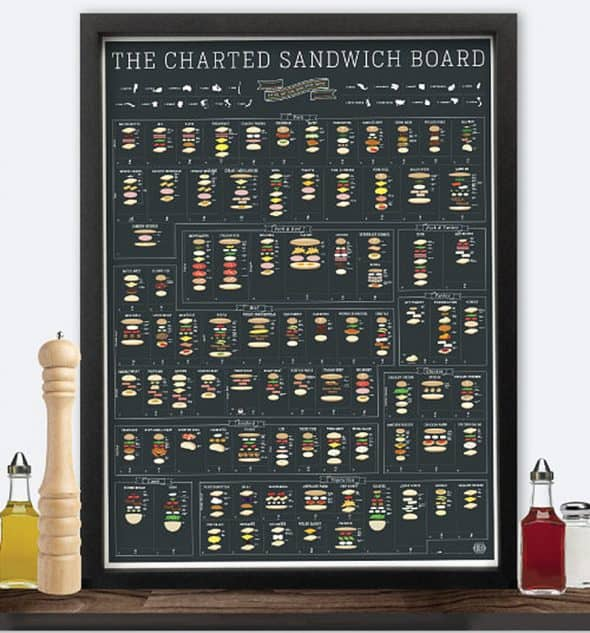 Which sandwich should I make today?