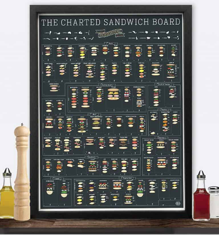 pop-chart-lab-the-charted-sandwich-board-poster-poster
