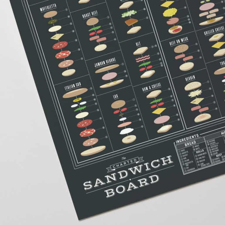Pop Chart Lab The Charted Sandwich Board Poster Food Graphic