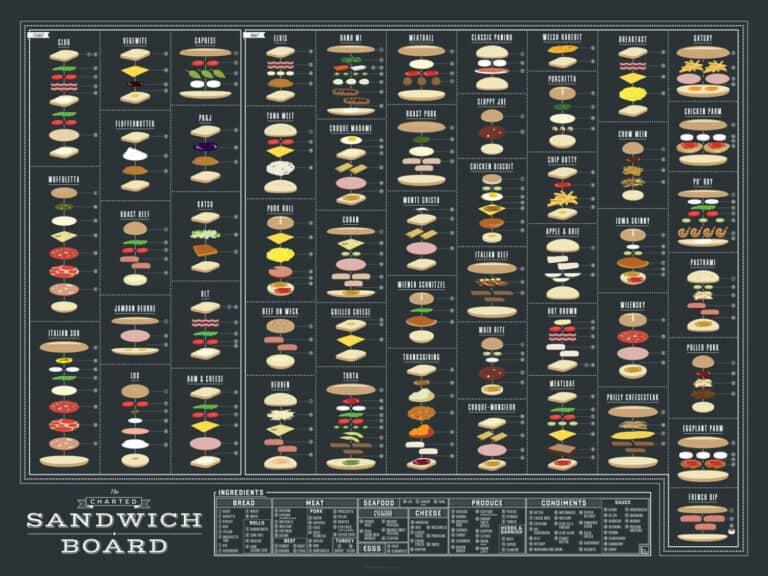 Pop Chart Lab The Charted Sandwich Board Poster Old School Deli Design