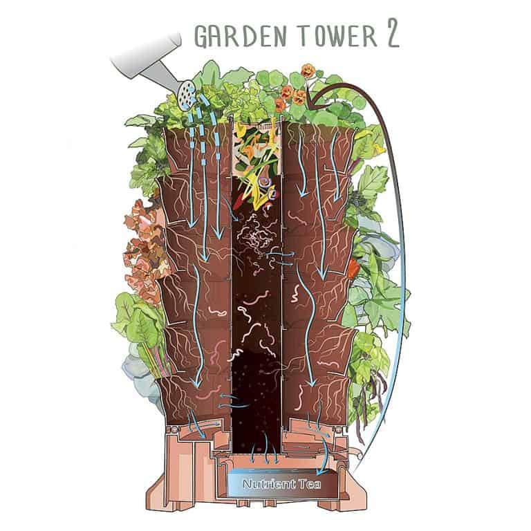 Garden Tower Project Garden Tower 2 Gardening