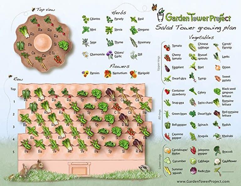 Garden Tower Project Garden Tower 2 Growing Plan
