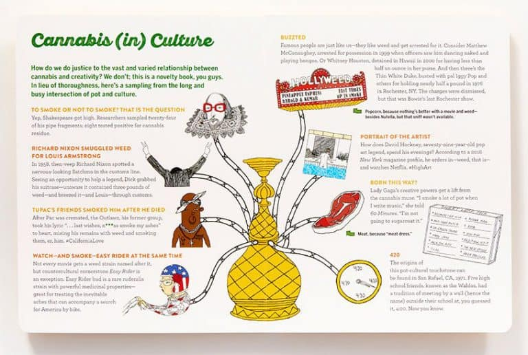 Scratch & Sniff Book of Weed Canabis Culture Page