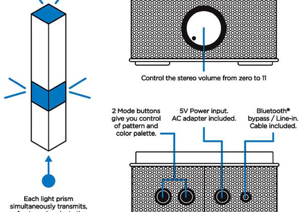 SuperNova Light Cube LED Bluetooth Speaker Labels and Diagram